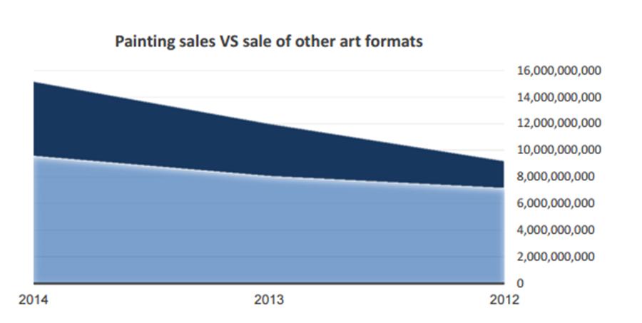 גרף- מכירת ציורים מסך האומנות