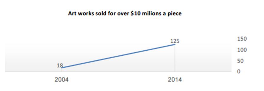 יצירות שנמכרו בסכום העולה על 10 מיליון