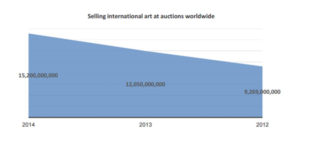 מכירת אומנות בינלאומית במכירות פומביות בעולם