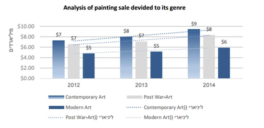 ניתוח מכירות ציורים בחלוקה לסוג ציור
